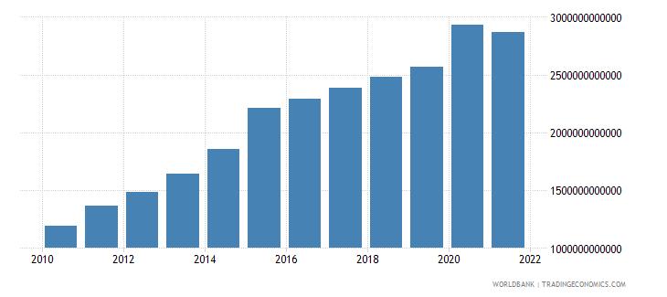 brazil expense current lcu wb data