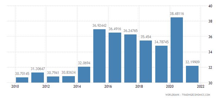 brazil expense percent of gdp wb data