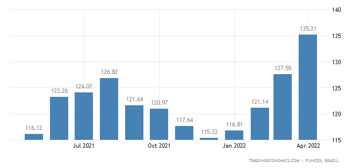 Brazil Export Prices