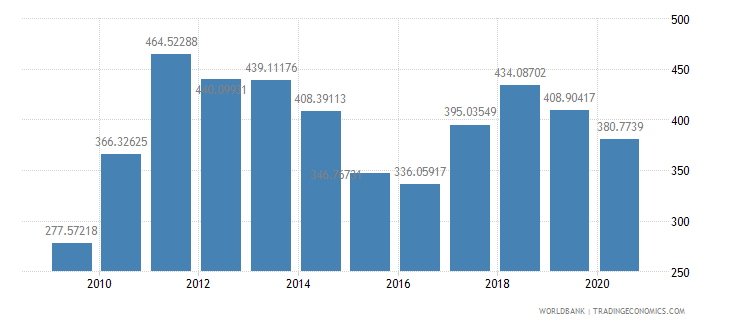 brazil export value index 2000  100 wb data
