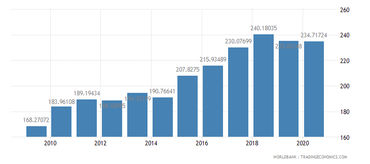 brazil export volume index 2000  100 wb data