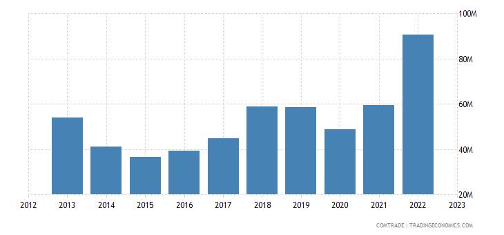 brazil exports albania