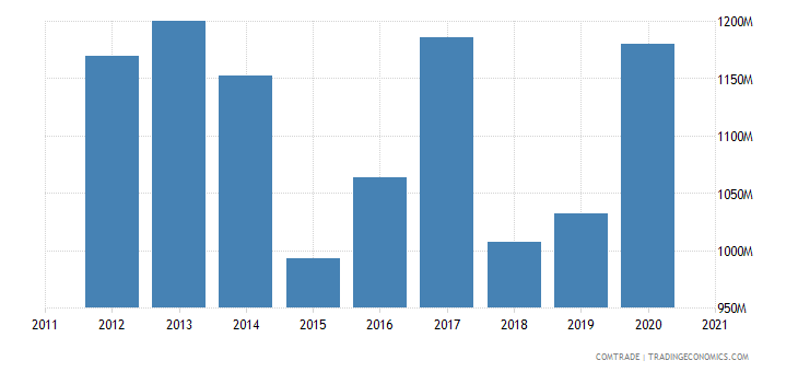 brazil exports algeria