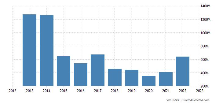 brazil exports angola