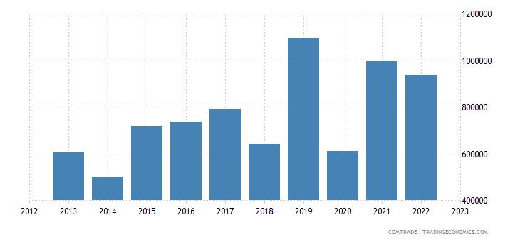 brazil exports anguilla
