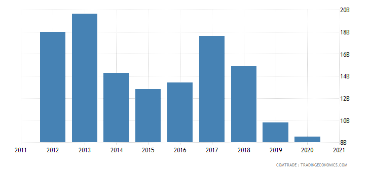brazil exports argentina