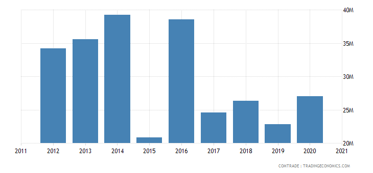 brazil exports armenia
