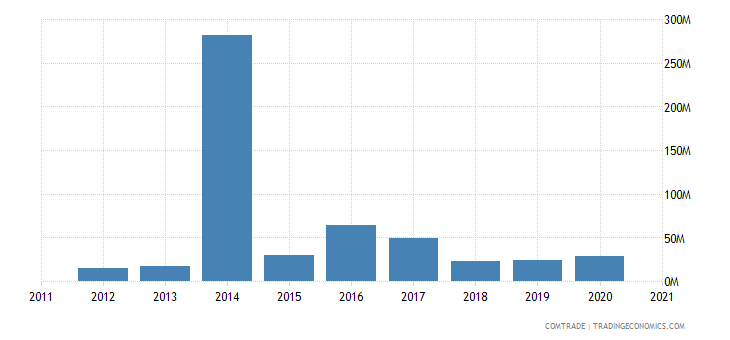 brazil exports aruba