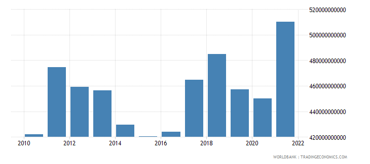 brazil exports as a capacity to import constant lcu wb data