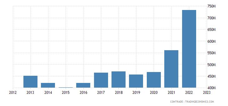 brazil exports australia