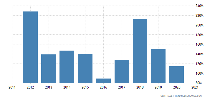 brazil exports austria