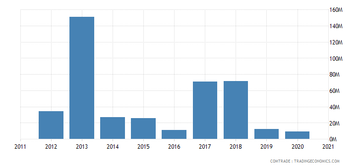 brazil exports azerbaijan