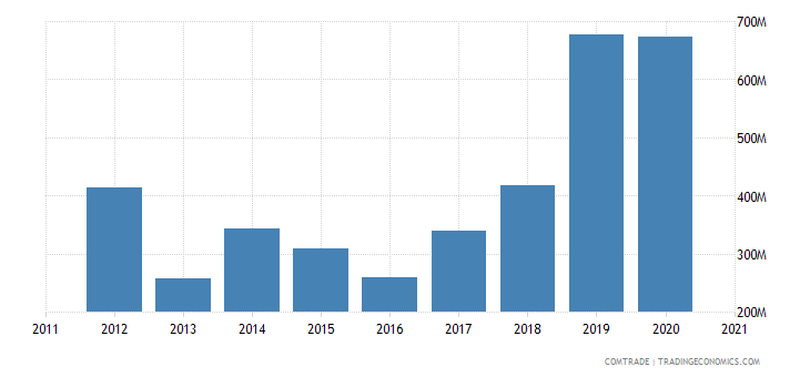 brazil exports bahrain