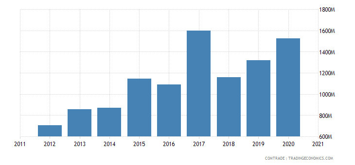 brazil exports bangladesh