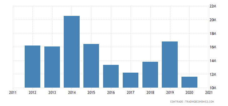 brazil exports barbados