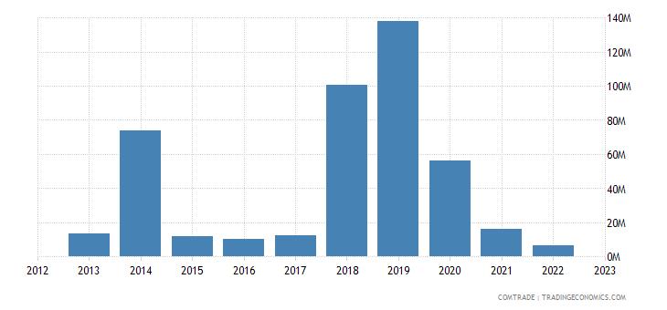 brazil exports belarus