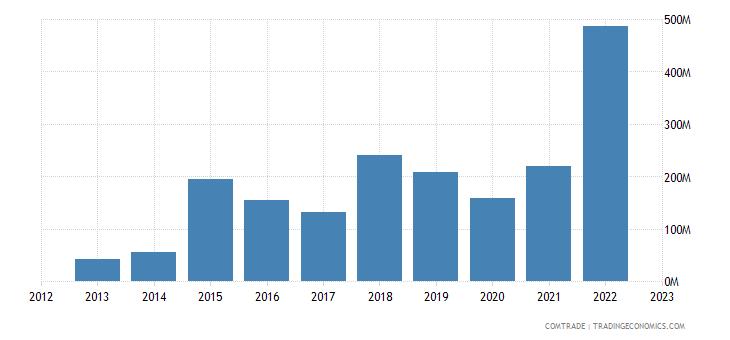 brazil exports belgium iron steel