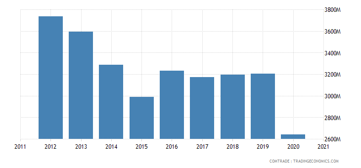 brazil exports belgium