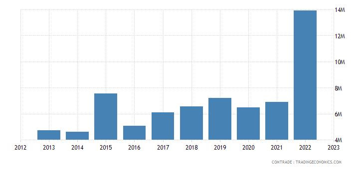 brazil exports belize