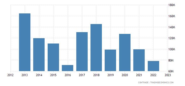 brazil exports benin