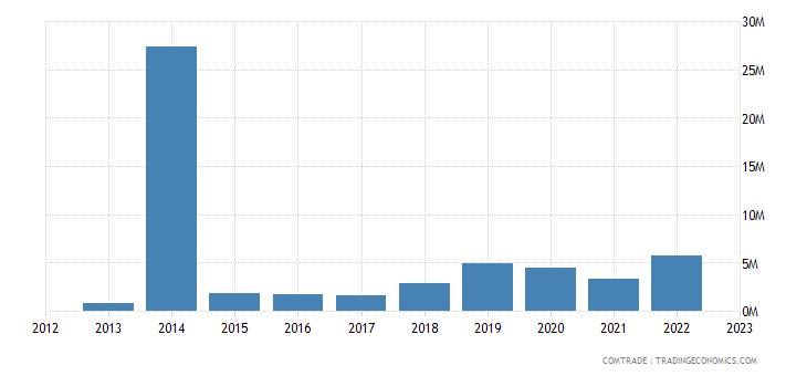 brazil exports bermuda