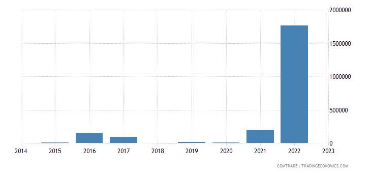 brazil exports bhutan