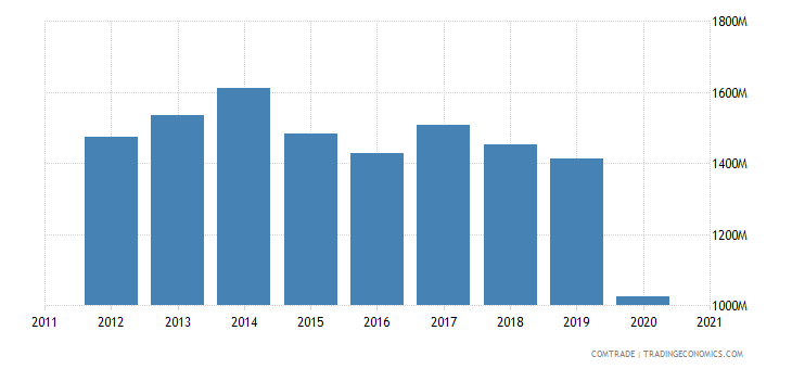 brazil exports bolivia