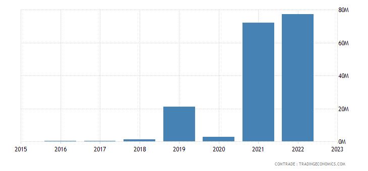 brazil exports bonaire
