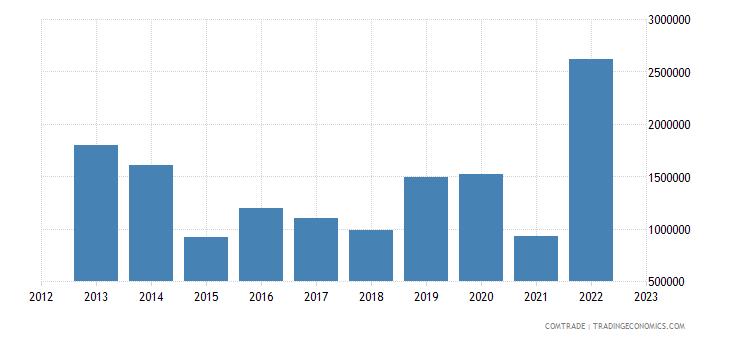 brazil exports bosnia herzegovina