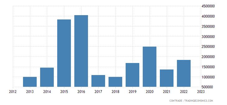 brazil exports botswana