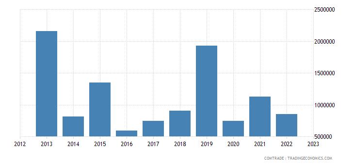 brazil exports brunei