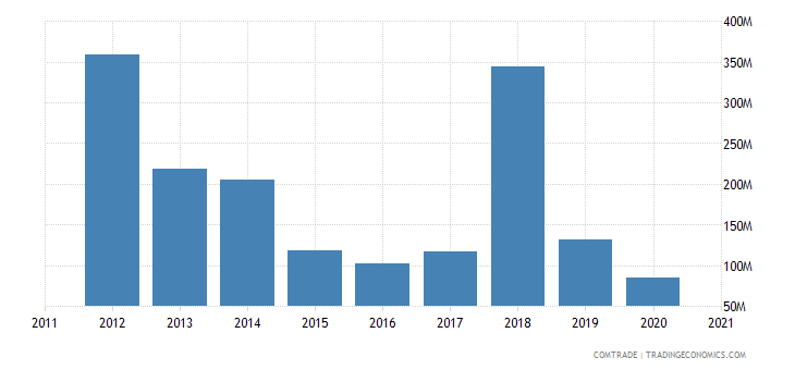 brazil exports bulgaria