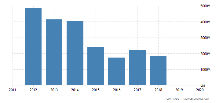 brazil exports bunkers
