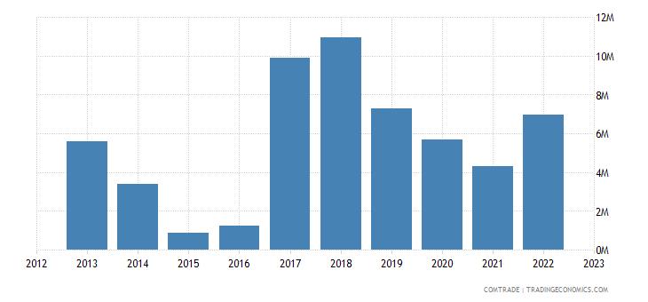 brazil exports burkina faso