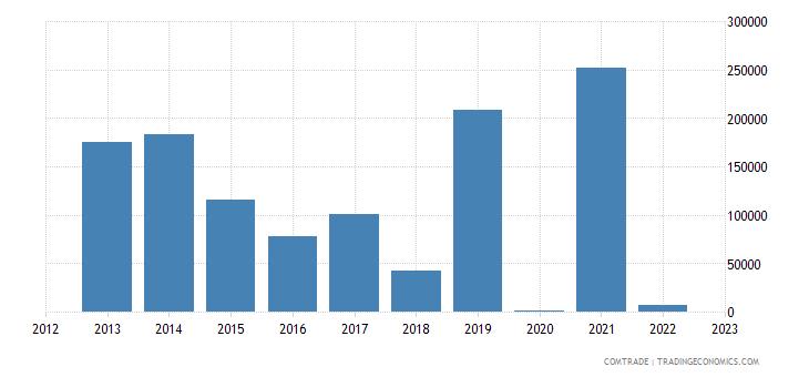 brazil exports burundi