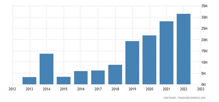 brazil exports cambodia