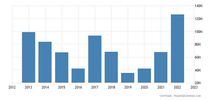 brazil exports cameroon