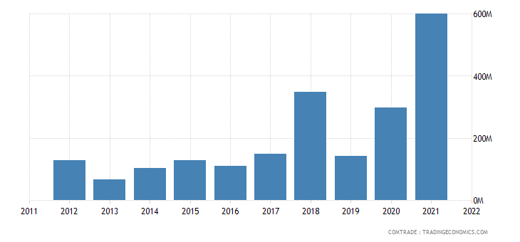 brazil exports canada iron steel