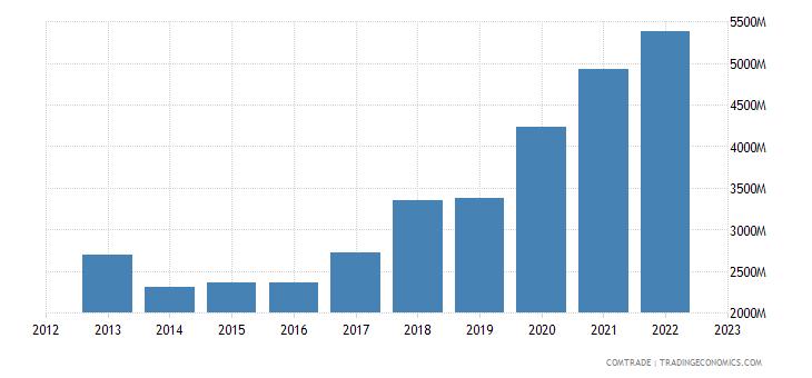 brazil exports canada