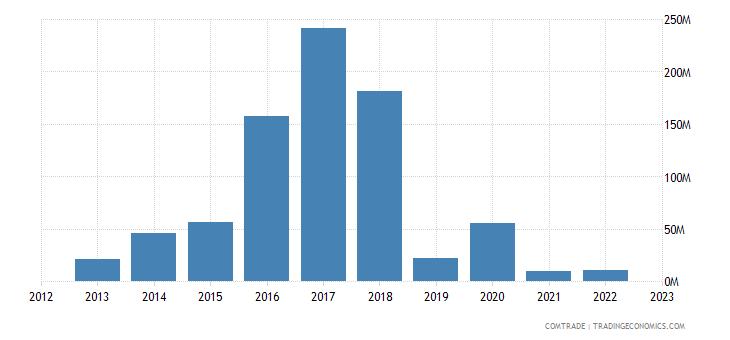 brazil exports cayman islands