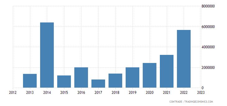 brazil exports chad