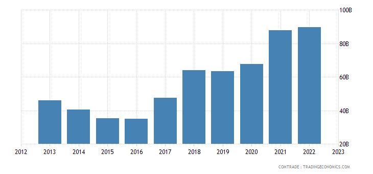 brazil exports china