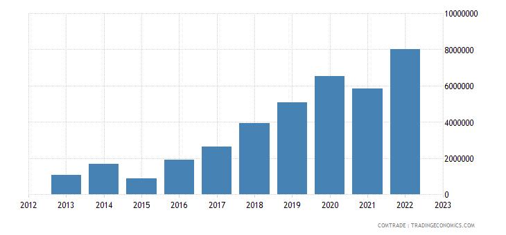 brazil exports comoros