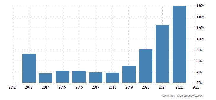 brazil exports congo