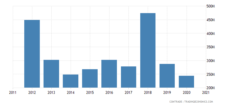 brazil exports costa rica