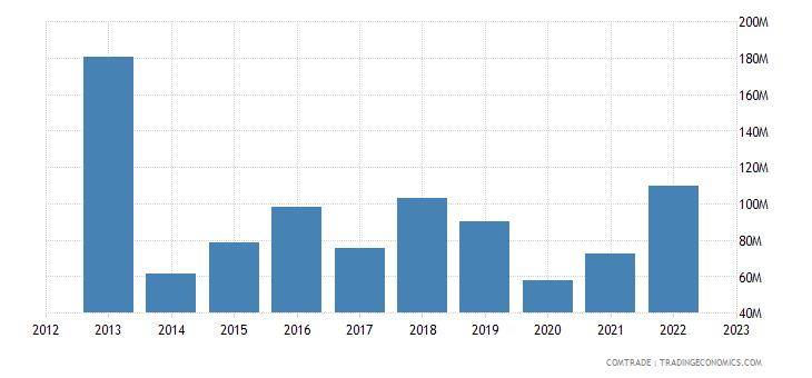 brazil exports croatia