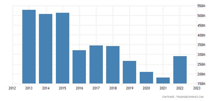 brazil exports cuba