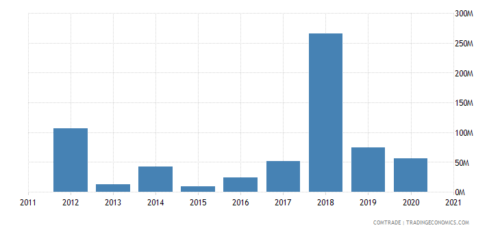 brazil exports cyprus