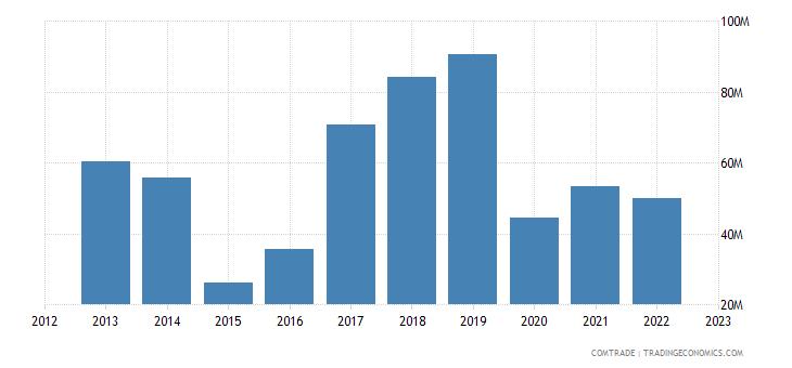brazil exports czech republic