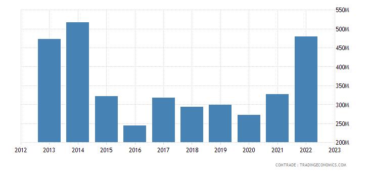 brazil exports denmark